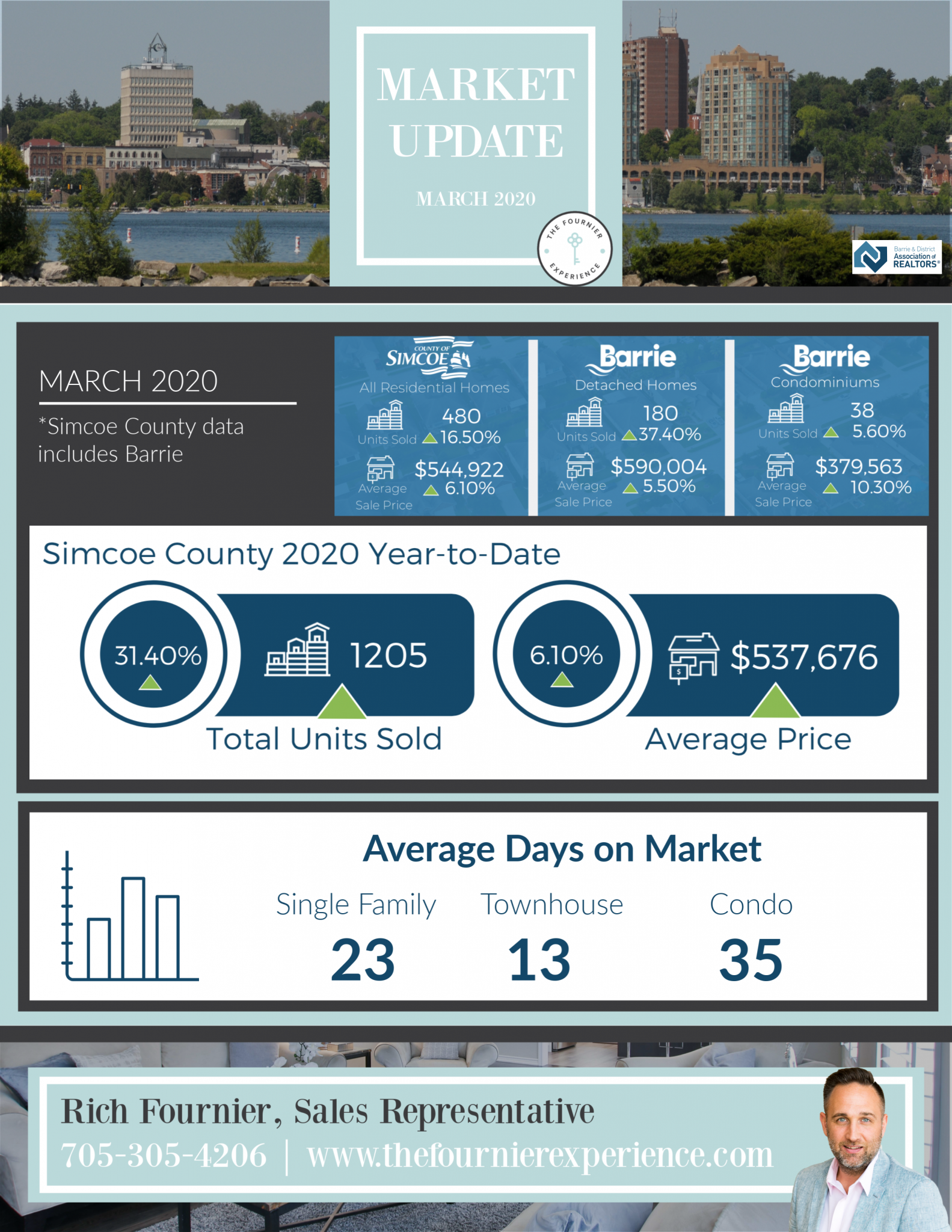 March 2020 Market Update | The Fournier Experience