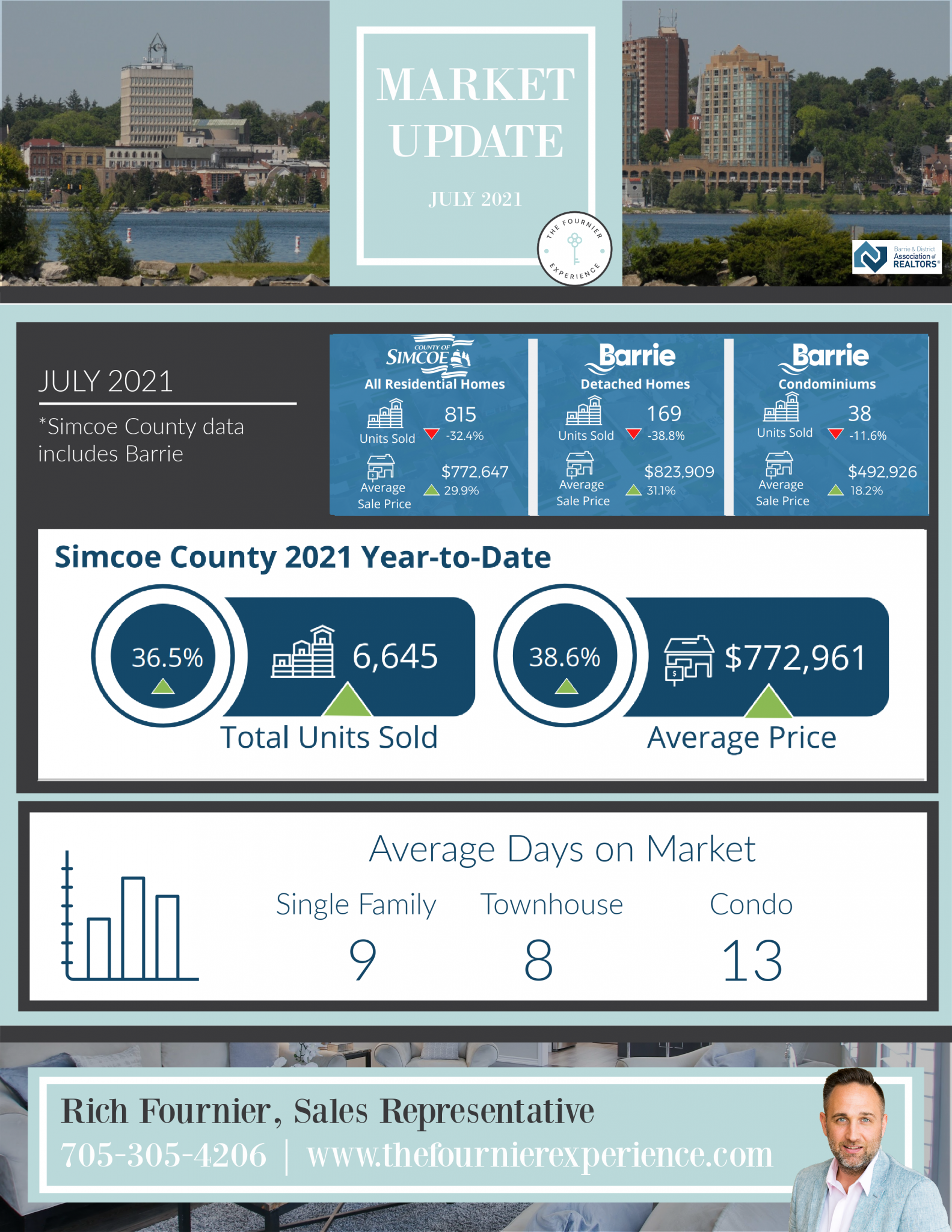 Simcoe County Market Statistics July 2021   The Fournier Experience Real Estate Team
